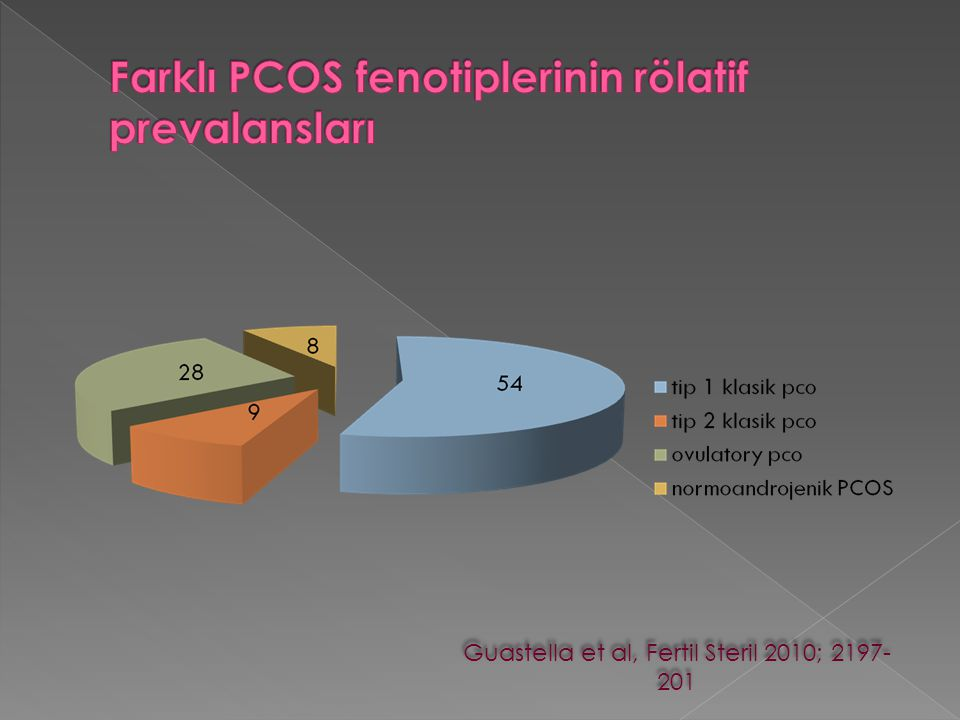 Farklı PCOS fenotiplerinin rölatif prevalansları