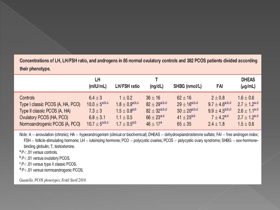 The two phenotypes of classic PCOS differed only in LH and LH/FSH ratios, which were statistically significantly higher in type I than in type II classic PCOS (see Table 2). Type I classic PCOS had statistically significantly higher values for LH levels and LH/FSH ratio than the controls and patients with ovulatory PCOS (see Table 2). Patients with type II classic PCOS had LH values that were similar to the controls and patients with ovulatory PCOS but a higher LH/FSH ratio than those two groups (see Table 2).