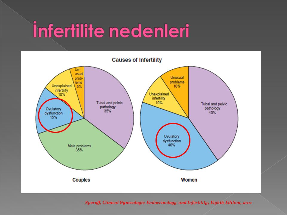 İnfertilite nedenleri