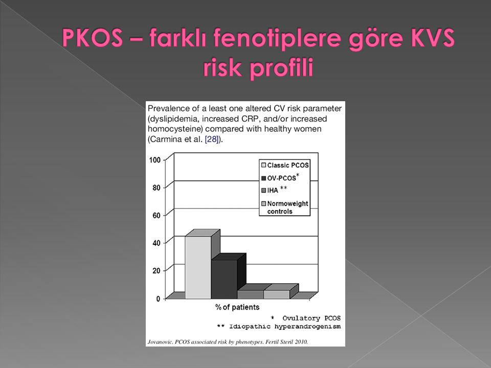 PKOS – farklı fenotiplere göre KVS risk profili