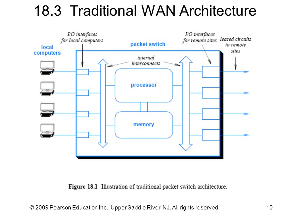 18.3 Traditional WAN Architecture