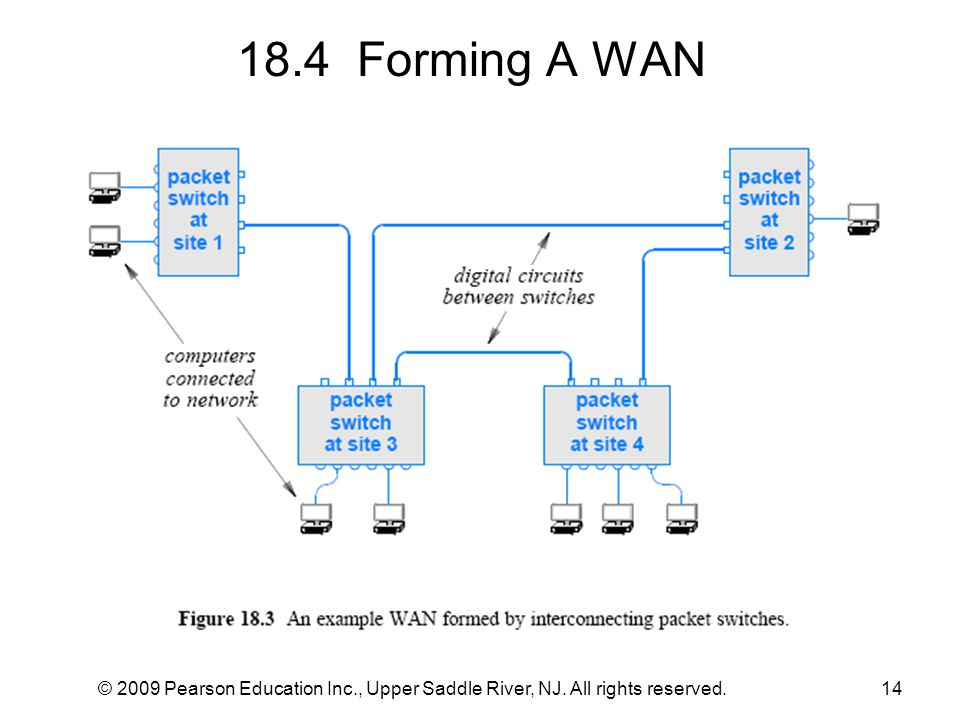 18.4 Forming A WAN © 2009 Pearson Education Inc., Upper Saddle River, NJ. All rights reserved.