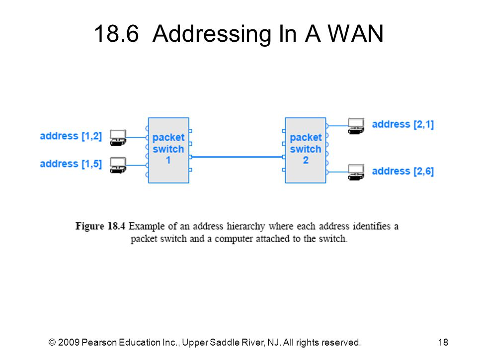 18.6 Addressing In A WAN © 2009 Pearson Education Inc., Upper Saddle River, NJ.