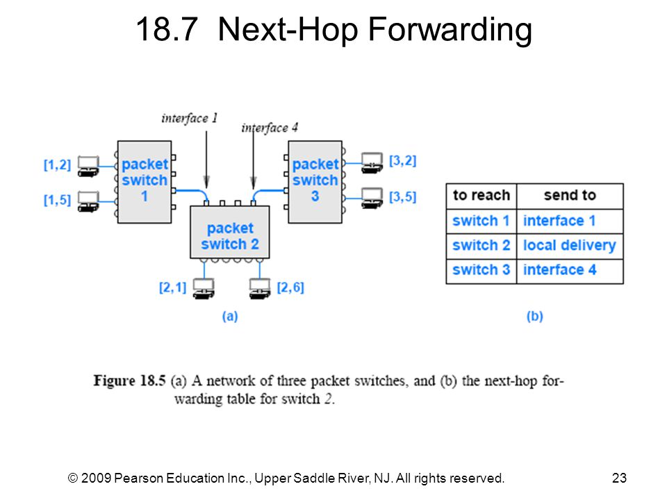 18.7 Next-Hop Forwarding © 2009 Pearson Education Inc., Upper Saddle River, NJ.