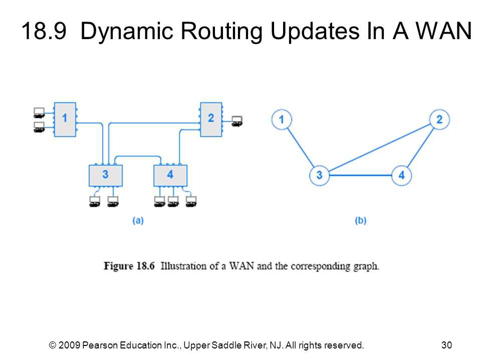 18.9 Dynamic Routing Updates In A WAN
