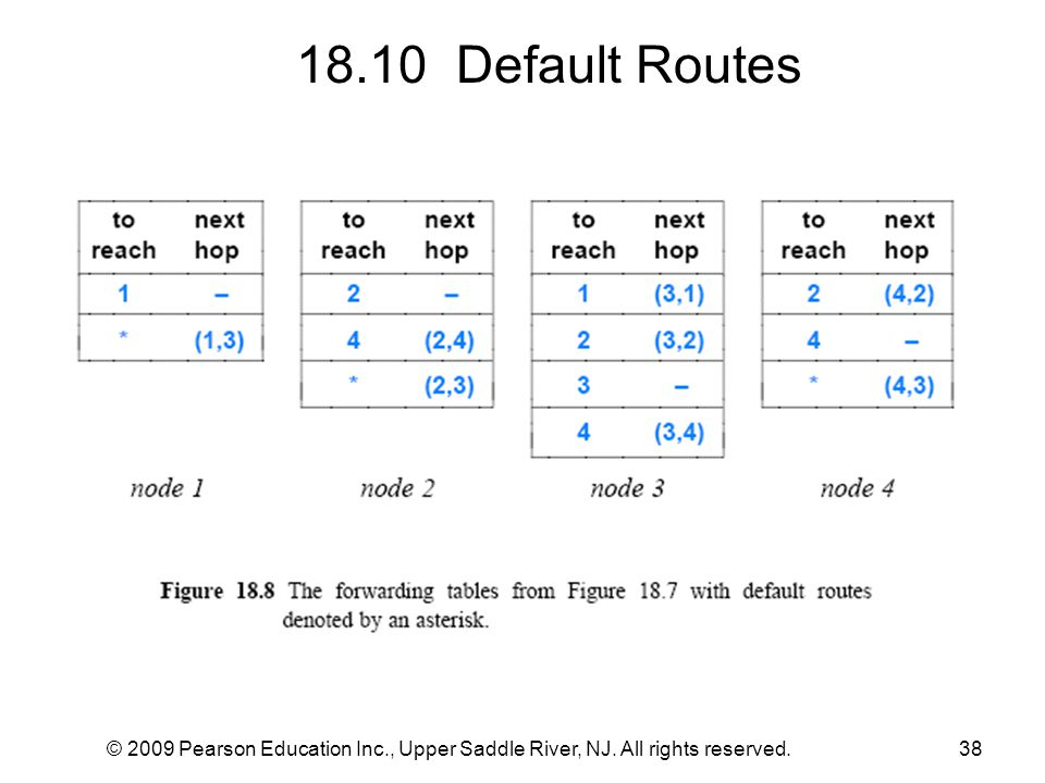 18.10 Default Routes © 2009 Pearson Education Inc., Upper Saddle River, NJ. All rights reserved.
