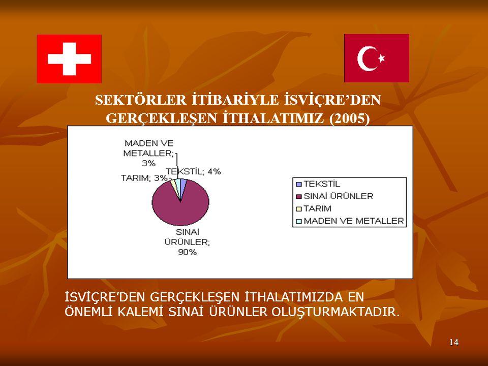 SEKTÖRLER İTİBARİYLE İSVİÇRE'DEN GERÇEKLEŞEN İTHALATIMIZ (2005)