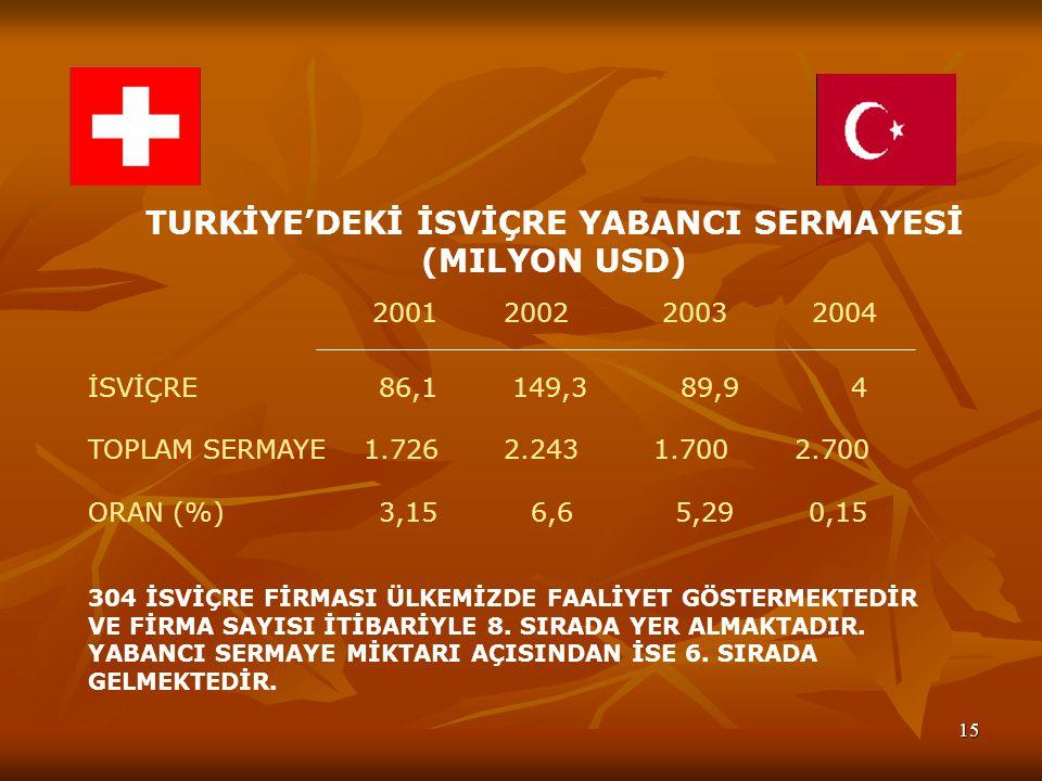 TURKİYE'DEKİ İSVİÇRE YABANCI SERMAYESİ