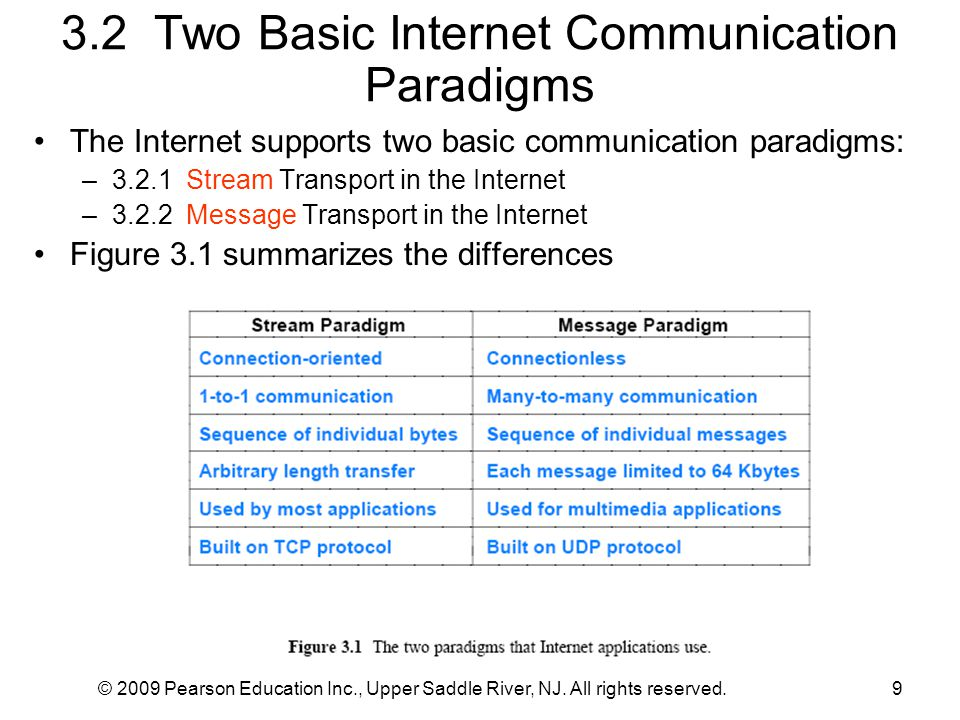 3.2 Two Basic Internet Communication Paradigms