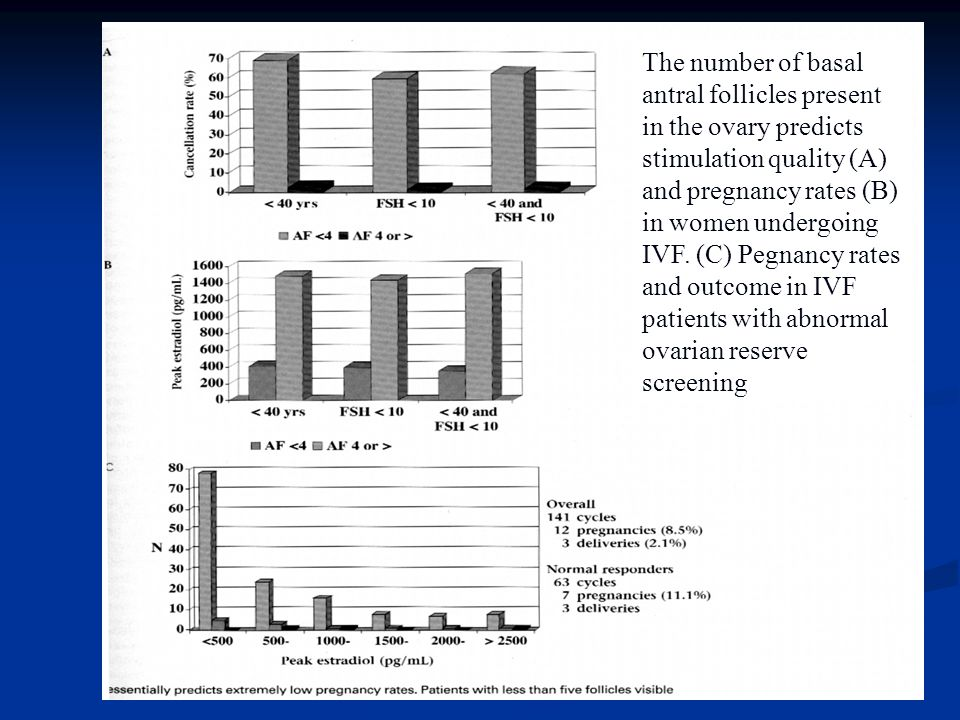 The number of basal antral follicles present in the ovary predicts stimulation quality (A) and pregnancy rates (B) in women undergoing IVF.