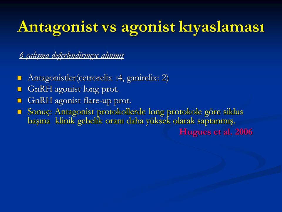 Antagonist vs agonist kıyaslaması