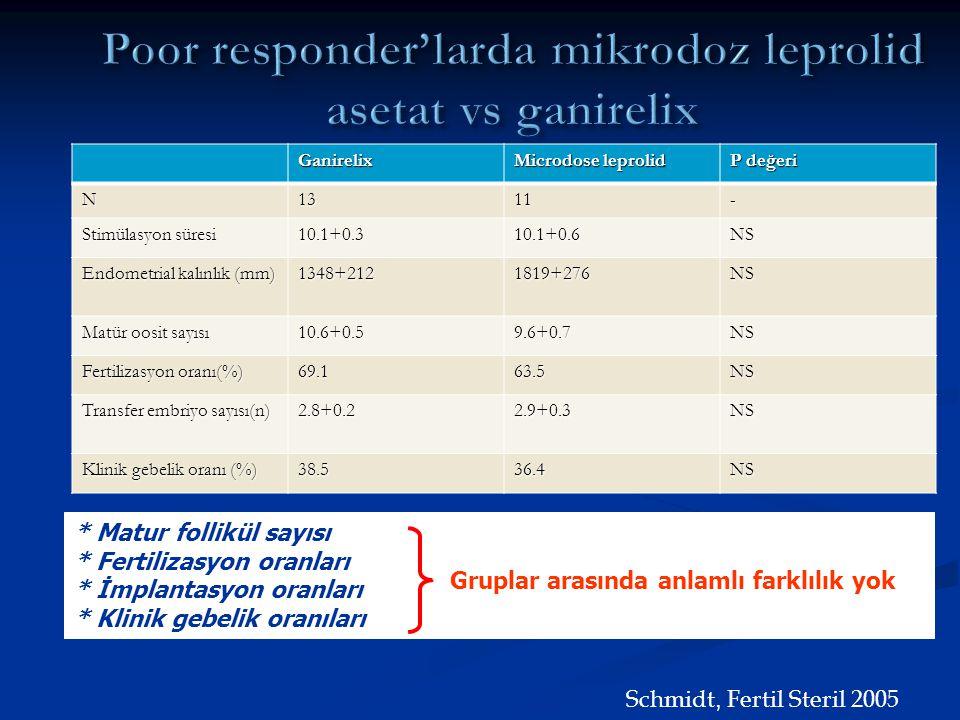 Poor responder'larda mikrodoz leprolid asetat vs ganirelix