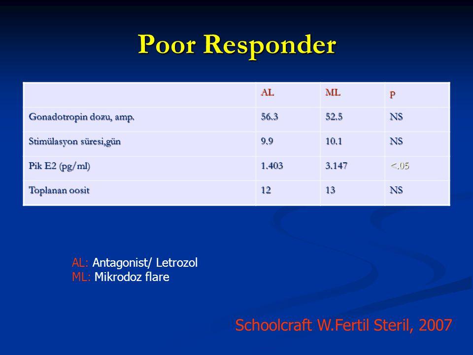 Schoolcraft W.Fertil Steril, 2007