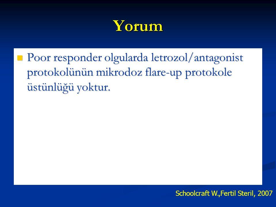 Schoolcraft W.,Fertil Steril, 2007