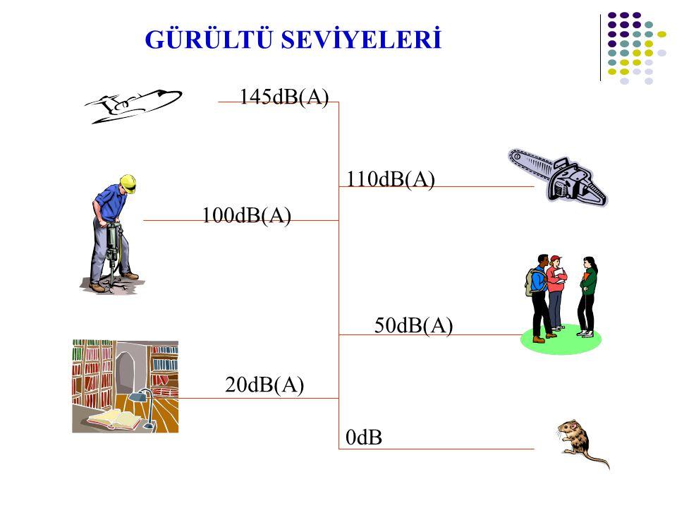 GÜRÜLTÜ SEVİYELERİ 145dB(A) 110dB(A) 100dB(A) 50dB(A) 20dB(A) 0dB