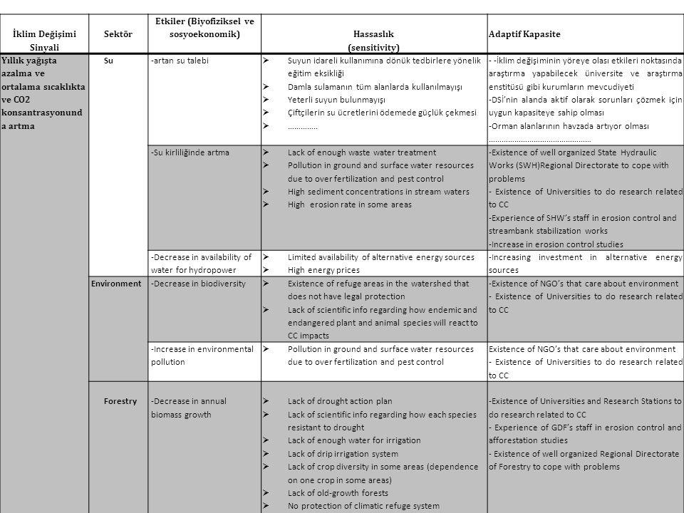 İklim Değişimi Sinyali Etkiler (Biyofiziksel ve sosyoekonomik)