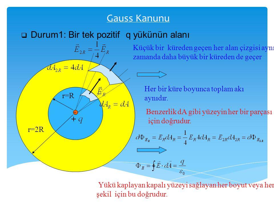 Gauss Kanunu Durum1: Bir tek pozitif q yükünün alanı. Küçük bir küreden geçen her alan çizgisi aynı zamanda daha büyük bir küreden de geçer.