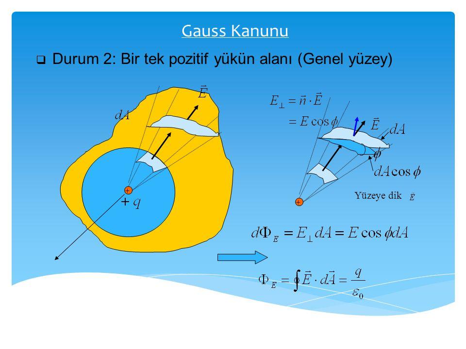 Gauss Kanunu Durum 2: Bir tek pozitif yükün alanı (Genel yüzey)