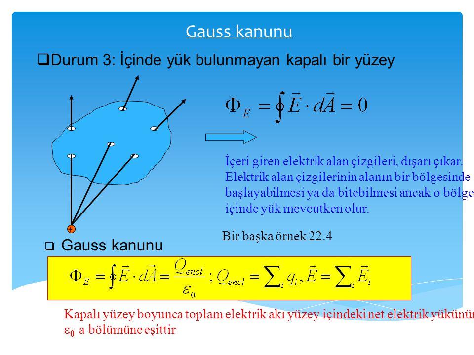 Gauss kanunu Durum 3: İçinde yük bulunmayan kapalı bir yüzey