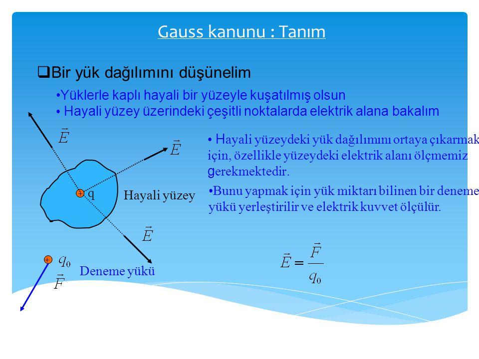 Gauss kanunu : Tanım Bir yük dağılımını düşünelim
