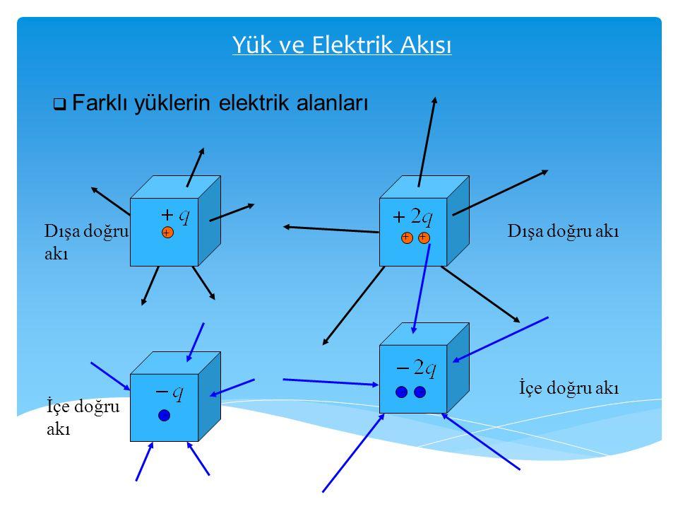 Yük ve Elektrik Akısı Dışa doğru akı Dışa doğru akı İçe doğru akı