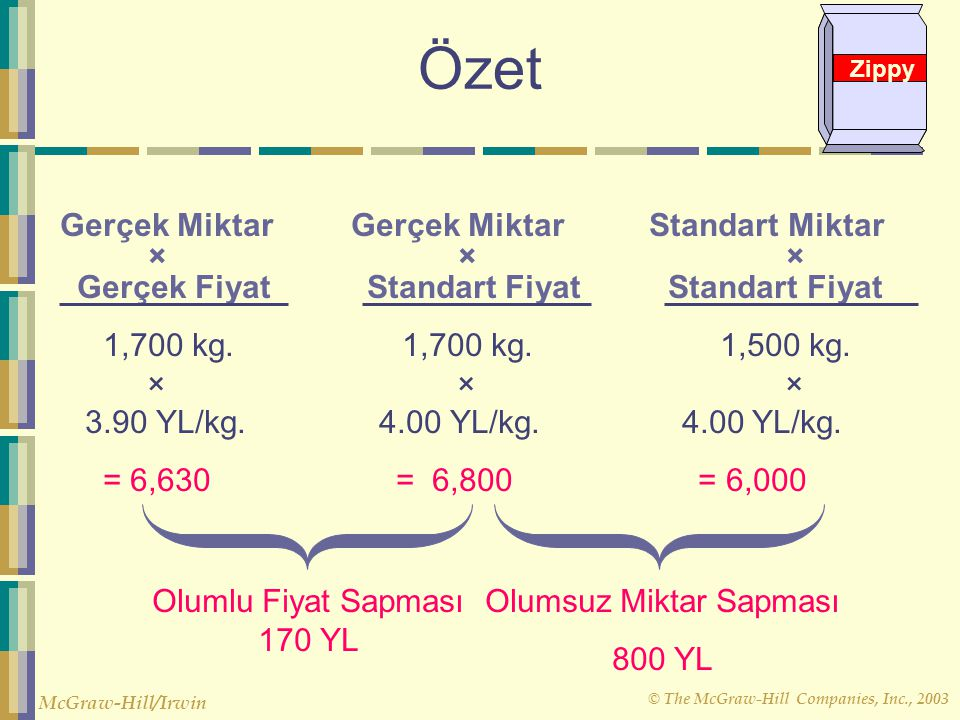 Zippy Özet.