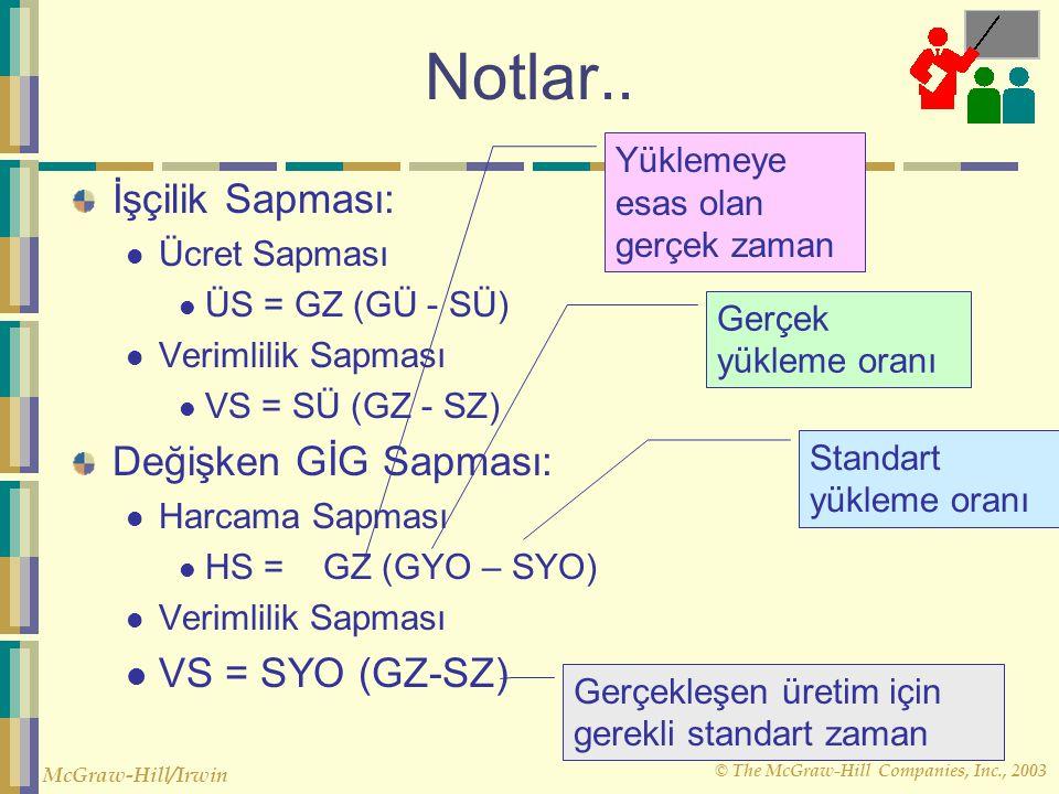 Notlar.. İşçilik Sapması: Değişken GİG Sapması: VS = SYO (GZ-SZ)