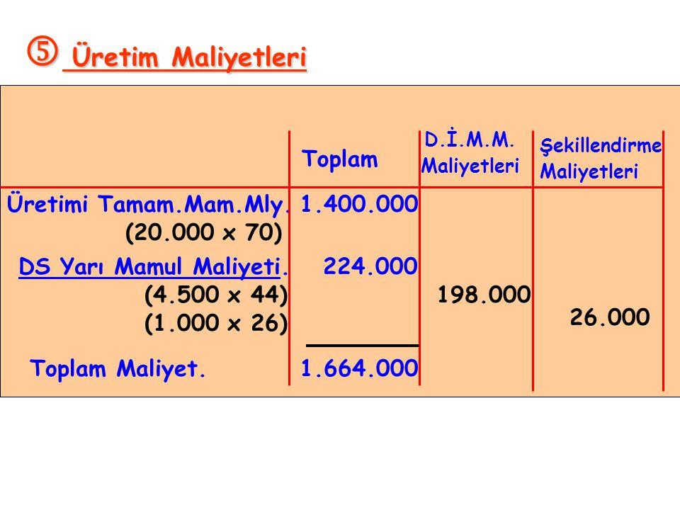  Üretim Maliyetleri Toplam Üretimi Tamam.Mam.Mly. 1.400.000