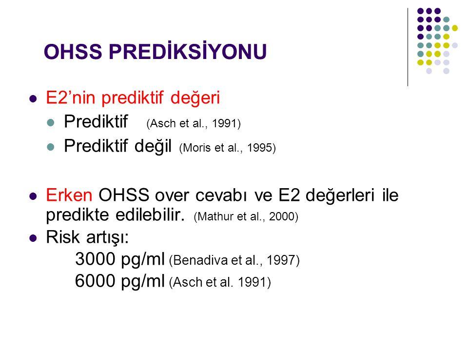 OHSS PREDİKSİYONU E2'nin prediktif değeri