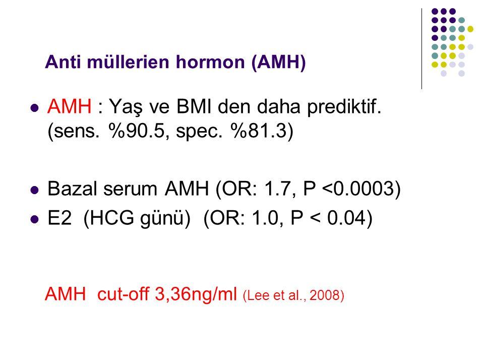 Anti müllerien hormon (AMH)
