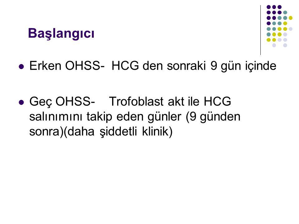 Başlangıcı Erken OHSS- HCG den sonraki 9 gün içinde