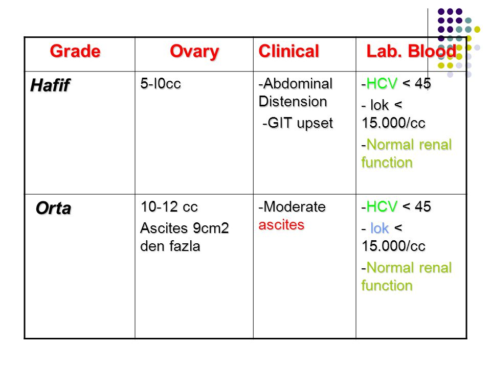 Lab. Blood Clinical Ovary Grade Hafif Orta -HCV < 45