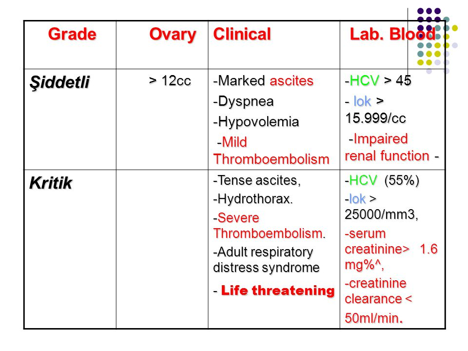 Lab. Blood Clinical Ovary Grade Şiddetli Kritik -HCV > 45