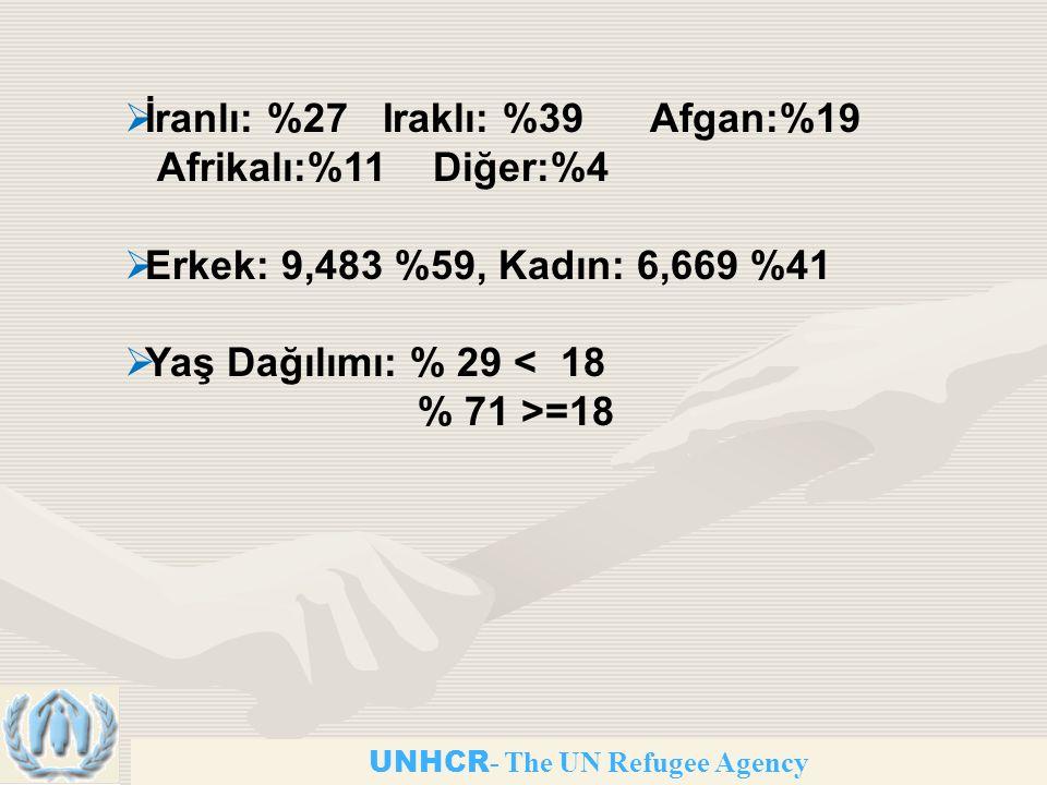 İranlı: %27 Iraklı: %39 Afgan:%19 Afrikalı:%11 Diğer:%4