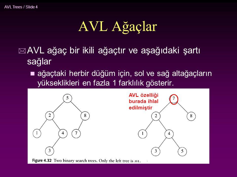 AVL Ağaçlar AVL ağaç bir ikili ağaçtır ve aşağıdaki şartı sağlar