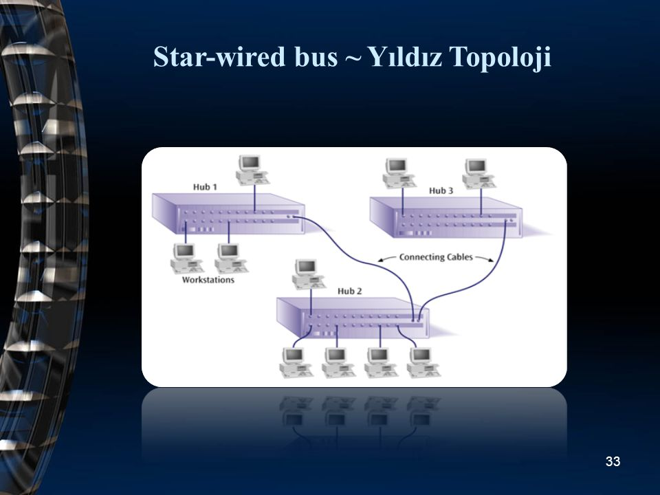 Star-wired bus ~ Yıldız Topoloji