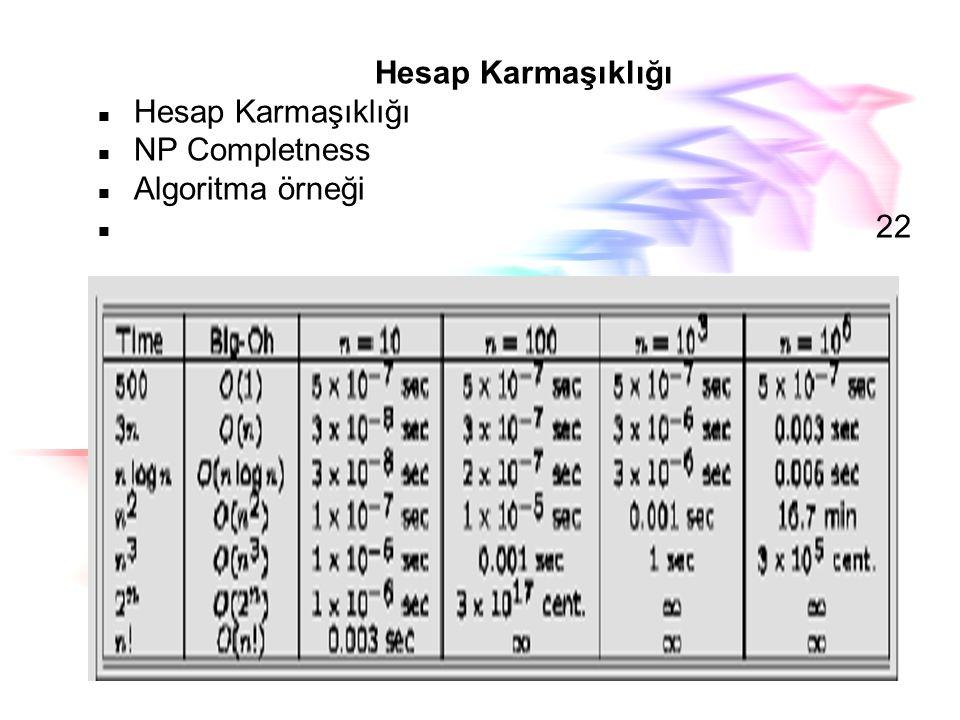 Hesap Karmaşıklığı NP Completness Algoritma örneği 22