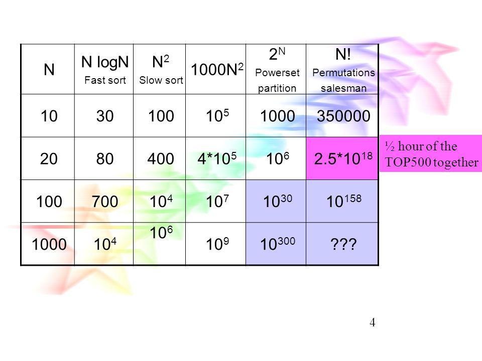 N N logN. Fast sort. N2. Slow sort. 1000N2. 2N. Powerset. partition. N! Permutations. salesman.