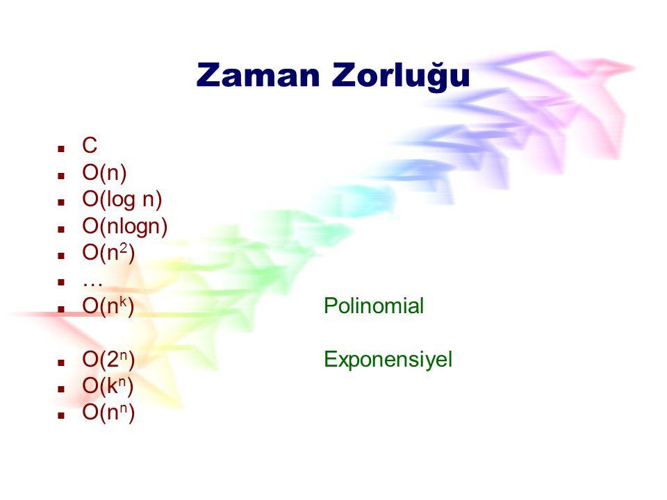 Zaman Zorluğu C O(n) O(log n) O(nlogn) O(n2) … O(nk) Polinomial