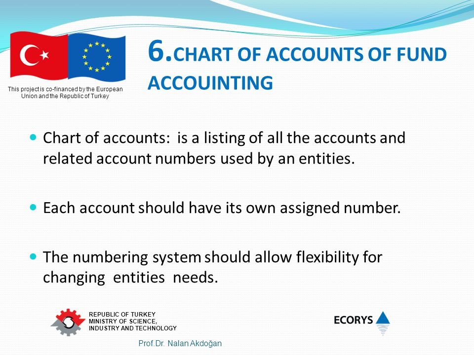 6.CHART OF ACCOUNTS OF FUND ACCOUINTING