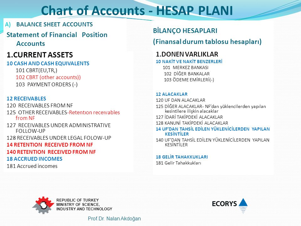 Chart of Accounts - HESAP PLANI
