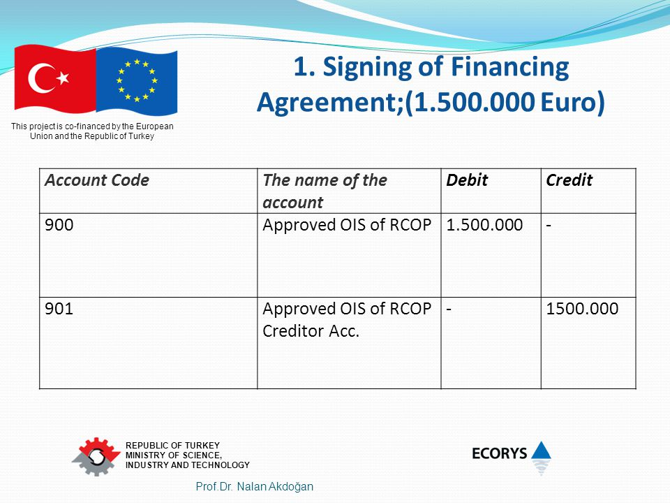 1. Signing of Financing Agreement;(1.500.000 Euro)
