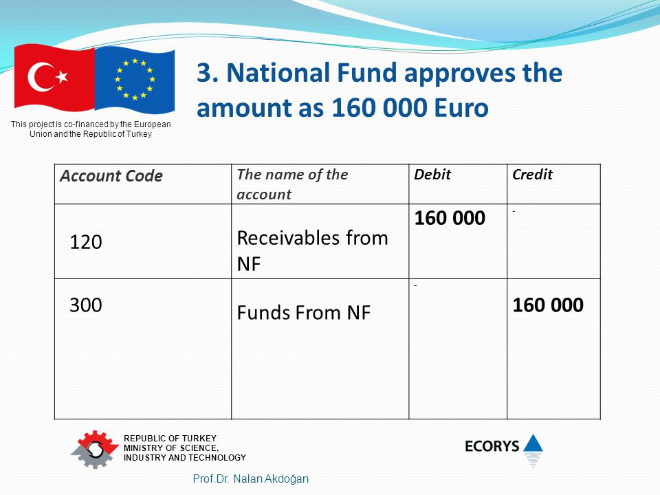 3. National Fund approves the amount as 160 000 Euro