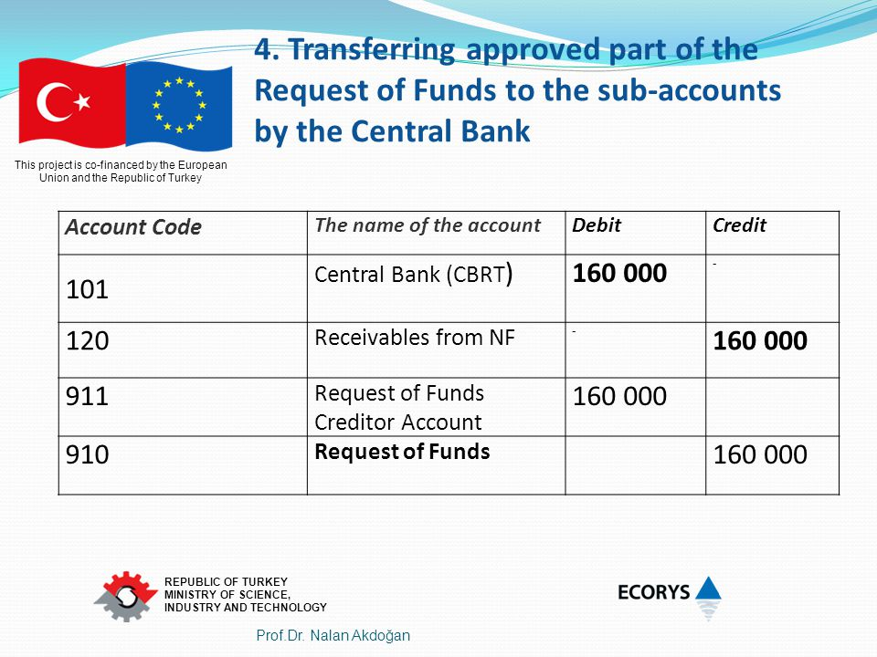 4. Transferring approved part of the Request of Funds to the sub-accounts by the Central Bank