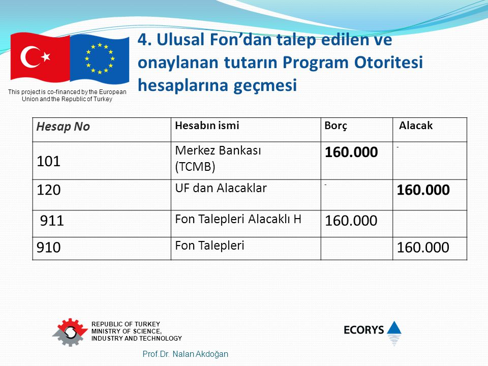 4. Ulusal Fon'dan talep edilen ve onaylanan tutarın Program Otoritesi hesaplarına geçmesi