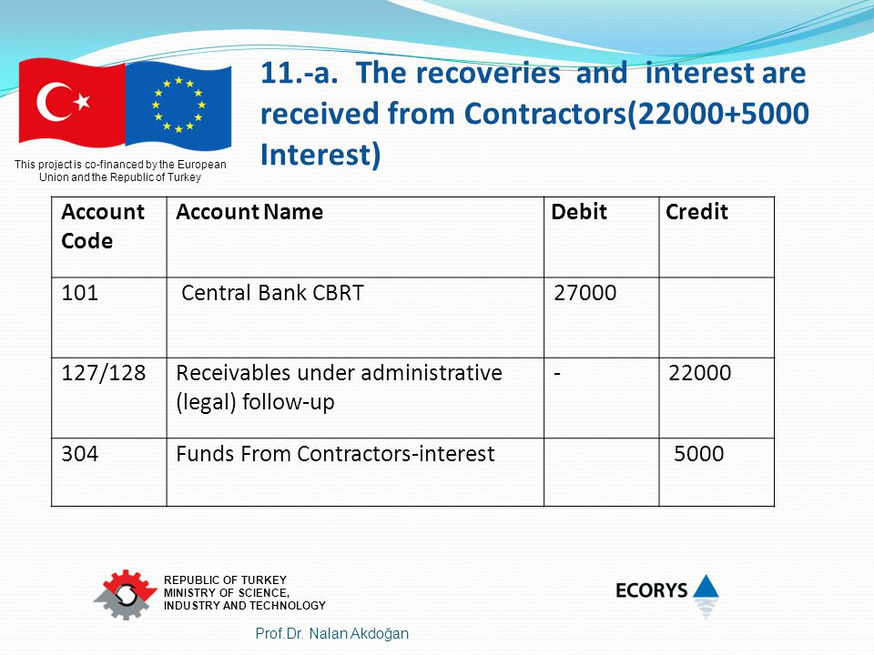 11.-a. The recoveries and interest are received from Contractors(22000+5000 Interest)