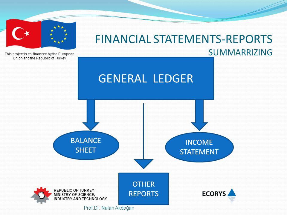 FINANCIAL STATEMENTS-REPORTS SUMMARRIZING
