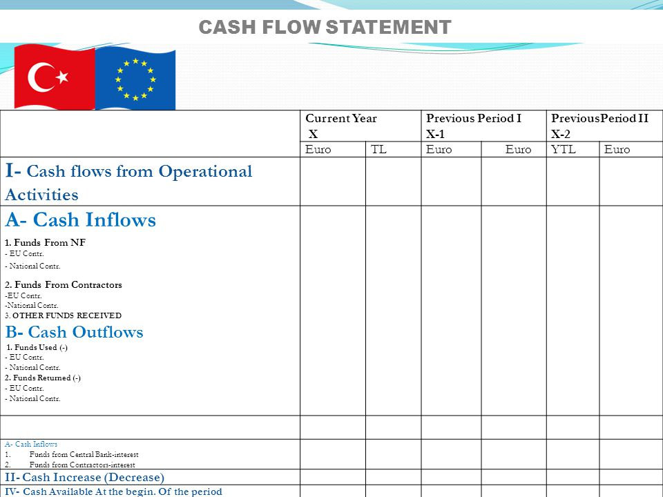 I- Cash flows from Operational Activities A- Cash Inflows
