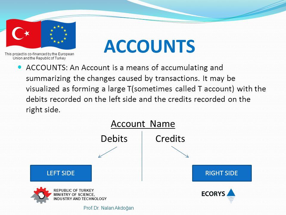 ACCOUNTS Account Name Debits Credits