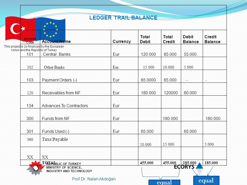 equal equal LEDGER TRAIL BALANCE Taxs Payable Account Name Currency
